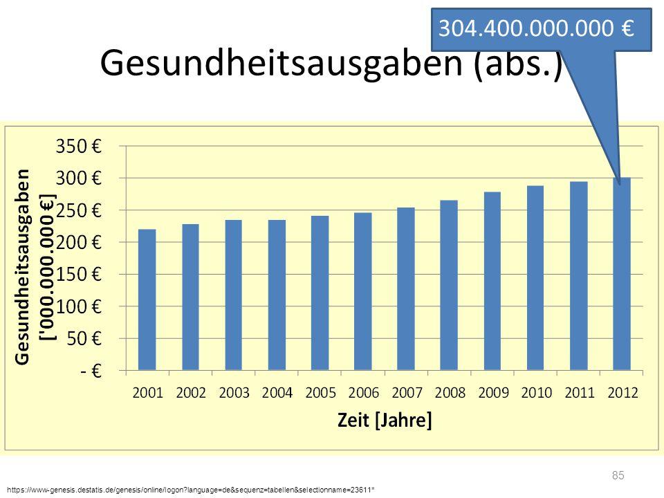Gesundheitsausgaben (abs.) 85 https://www-genesis.destatis.de/genesis/online/logon?language=de&sequenz=tabellen&selectionname=23611* 304.400.000.000 €