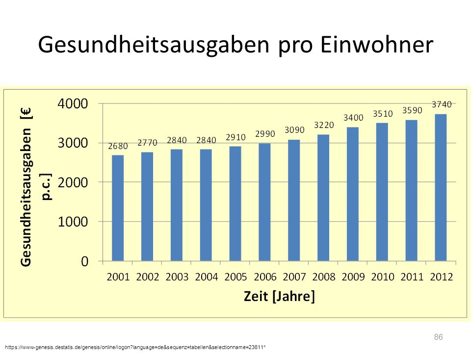 Gesundheitsausgaben pro Einwohner 86 https://www-genesis.destatis.de/genesis/online/logon?language=de&sequenz=tabellen&selectionname=23611*