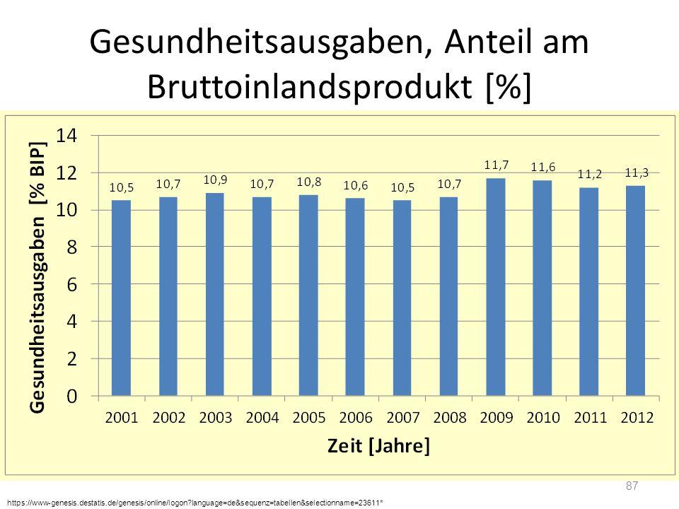 Gesundheitsausgaben, Anteil am Bruttoinlandsprodukt [%] 87 https://www-genesis.destatis.de/genesis/online/logon?language=de&sequenz=tabellen&selection