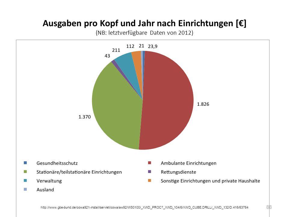 Ausgaben pro Kopf und Jahr nach Einrichtungen [€] (NB: letztverfügbare Daten von 2012) 88 http://www.gbe-bund.de/oowa921-install/servlet/oowa/aw92/WS0
