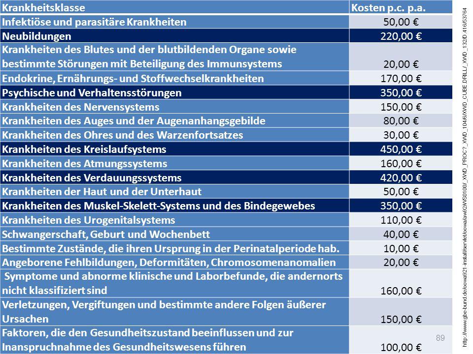 KrankheitsklasseKosten p.c. p.a. Infektiöse und parasitäre Krankheiten50,00 € Neubildungen220,00 € Krankheiten des Blutes und der blutbildenden Organe