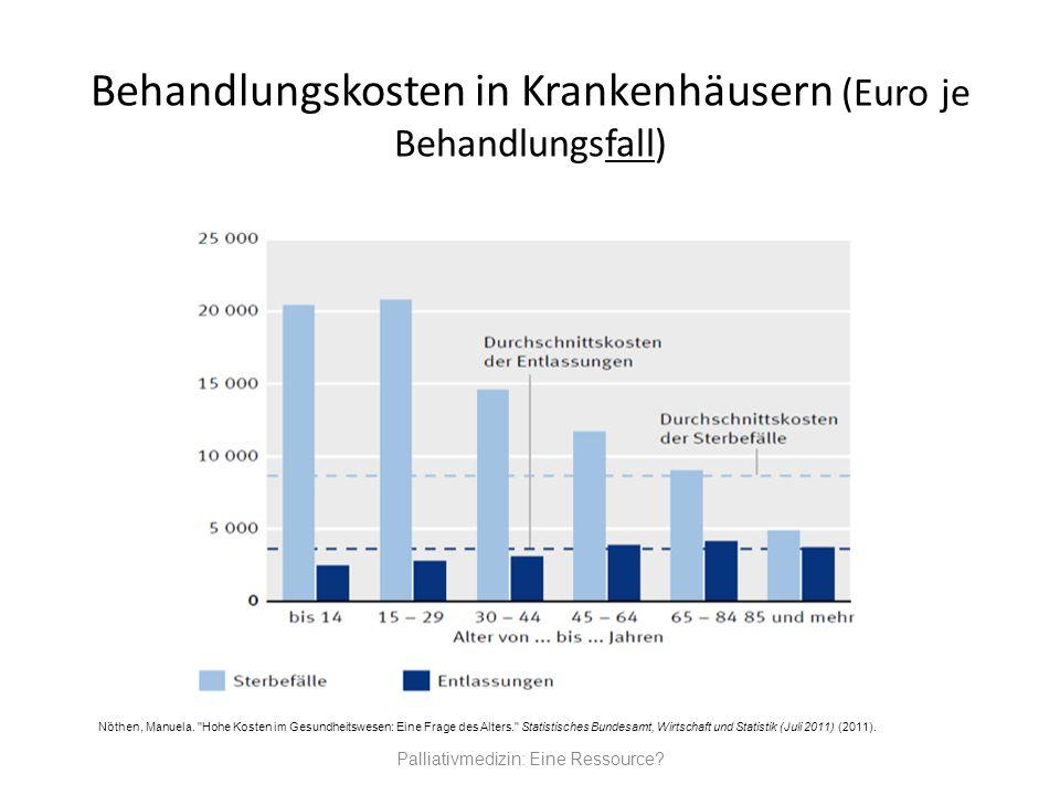 Behandlungskosten in Krankenhäusern (Euro je Behandlungsfall) Palliativmedizin: Eine Ressource? Nöthen, Manuela.