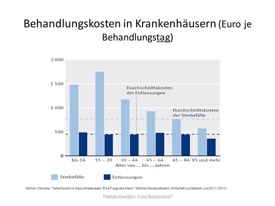 Behandlungskosten in Krankenhäusern (Euro je Behandlungstag) Palliativmedizin: Eine Ressource? Nöthen, Manuela.