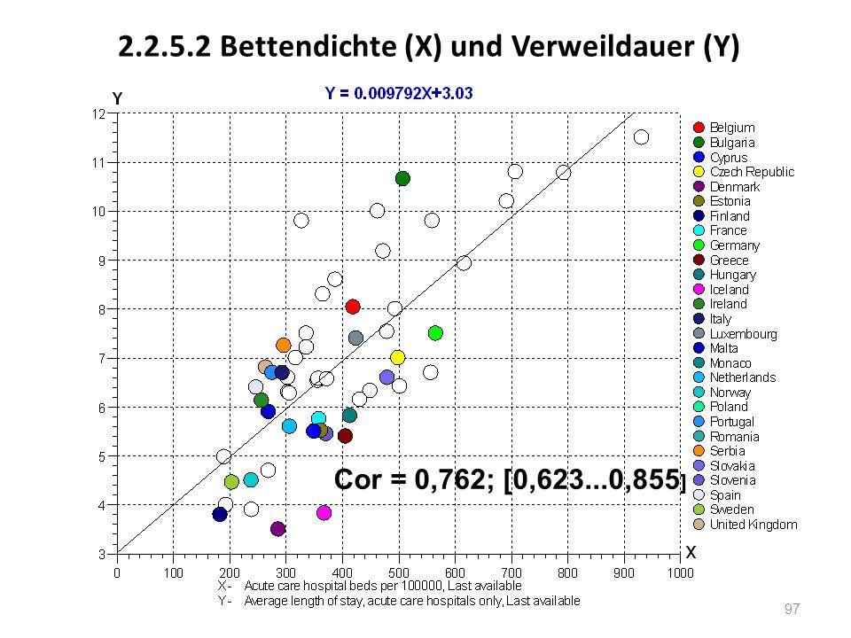 2.2.5.2 Bettendichte (X) und Verweildauer (Y) Cor = 0,762; [0,623...0,855 ] 97