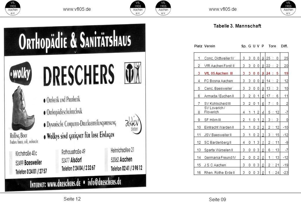 www.vfl05.de Seite 09 Seite 12 Tabelle 3. Mannschaft PlatzVereinSp.GUVPToreDiff. 1Conc, Oidtweiler IV3300925 :0 2VfR Aachen Forst II3300922 :220 3VfL