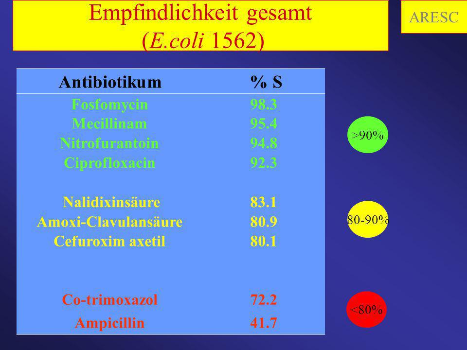 Empfindlichkeit gesamt (E.coli 1562) Antibiotikum % S Fosfomycin98.3 Mecillinam95.4 Nitrofurantoin94.8 Ciprofloxacin92.3 Nalidixinsäure83.1 Amoxi-Clav