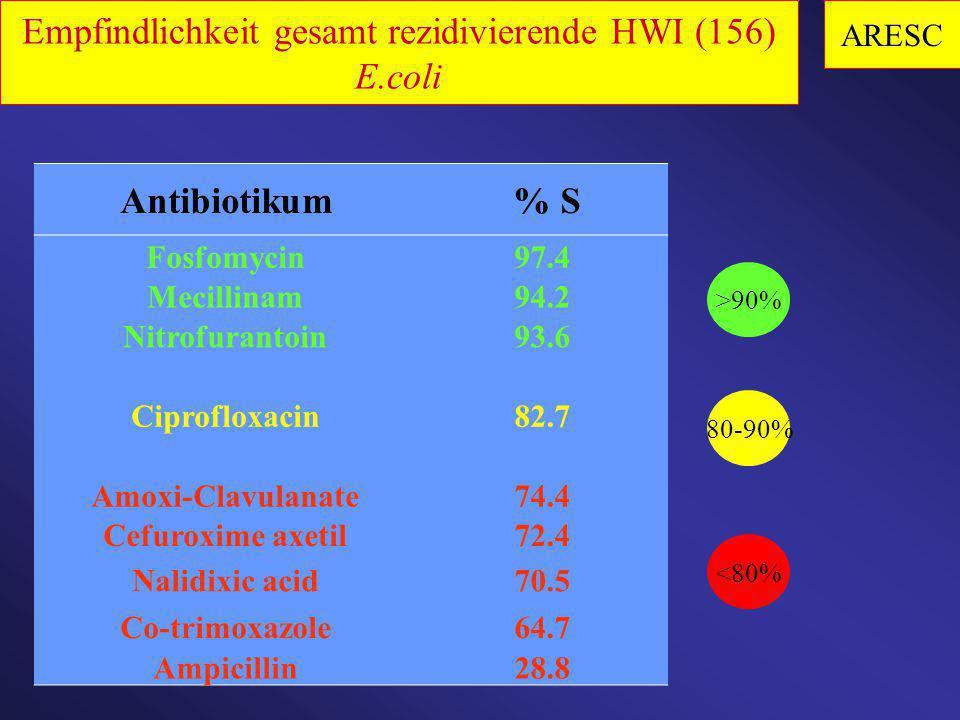 Antibiotikum % S Fosfomycin97.4 Mecillinam94.2 Nitrofurantoin93.6 Ciprofloxacin82.7 Amoxi-Clavulanate74.4 Cefuroxime axetil72.4 Nalidixic acid70.5 Co-