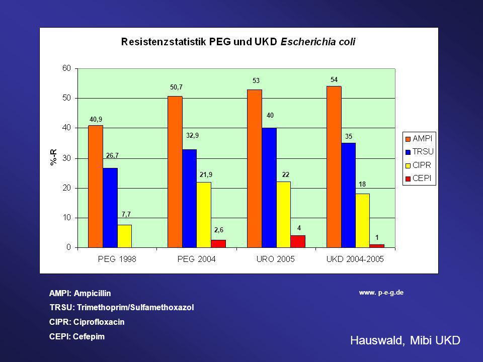 AMPI: Ampicillin TRSU: Trimethoprim/Sulfamethoxazol CIPR: Ciprofloxacin CEPI: Cefepim www. p-e-g.de 40,9 26,7 7,7 50,7 32,9 21,9 2,6 53 40 22 4 54 35