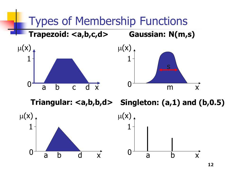 12 Types of Membership Functions x  (x) 1 0 abcd Trapezoid: x  (x) 1 0 Gaussian: N(m,s) m s x  (x) 1 0 ab Singleton: (a,1) and (b,0.5) x  (x) 1 0 abd Triangular: