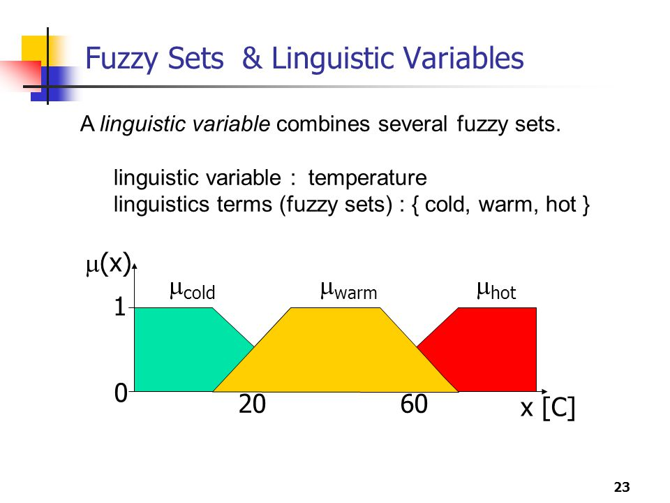 23 Fuzzy Sets & Linguistic Variables A linguistic variable combines several fuzzy sets.