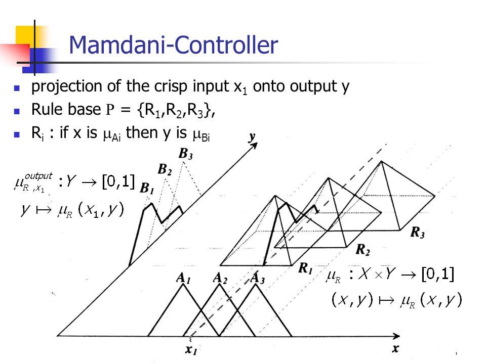 36 Mamdani-Controller projection of the crisp input x 1 onto output y Rule base R = {R 1,R 2,R 3 }, R i : if x is  Ai then y is  Bi