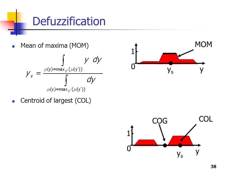 38 Defuzzification Mean of maxima (MOM) Centroid of largest (COL) y 1 0 MOM ysys y 1 0 COL ysys COG