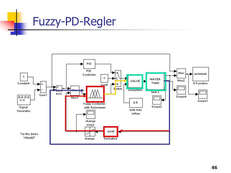 46 Fuzzy-PD-Regler