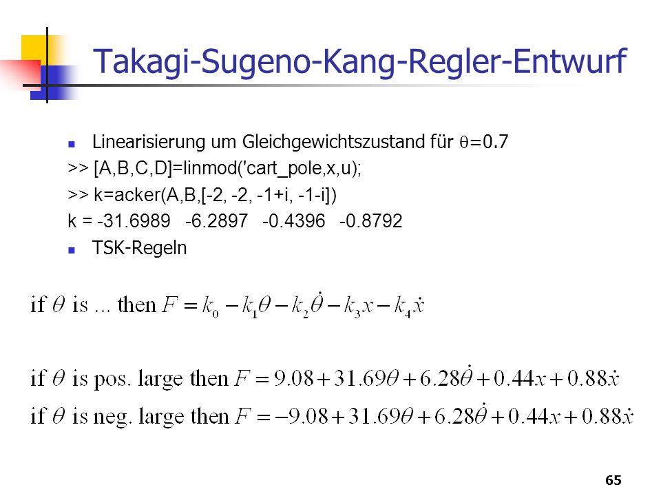 65 Takagi-Sugeno-Kang-Regler-Entwurf Linearisierung um Gleichgewichtszustand für  =0.7 >> [A,B,C,D]=linmod( cart_pole'x,u); >> k=acker(A,B,[-2, -2, -1+i, -1-i]) k = -31.6989 -6.2897 -0.4396 -0.8792 TSK-Regeln