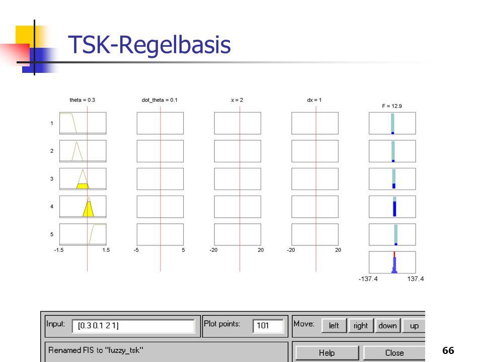 66 TSK-Regelbasis