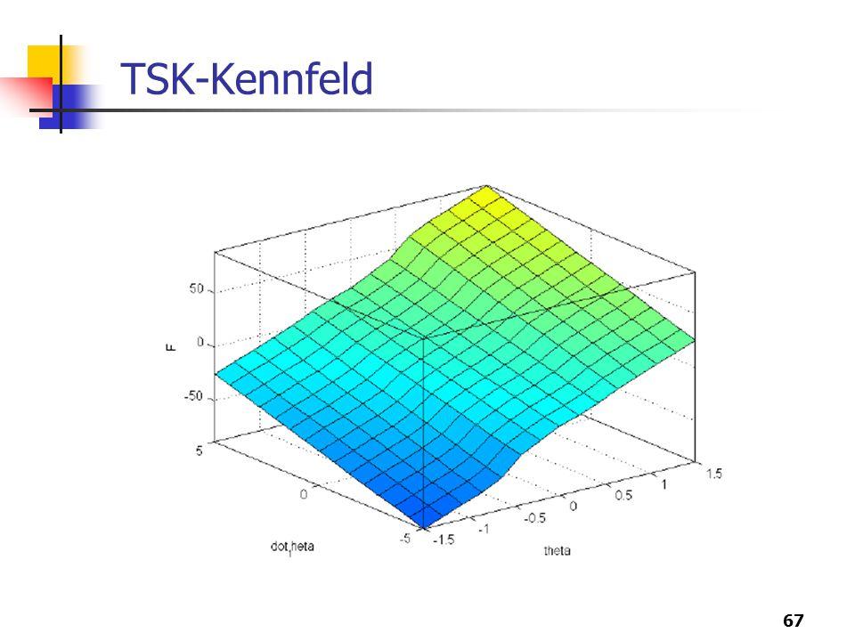 67 TSK-Kennfeld