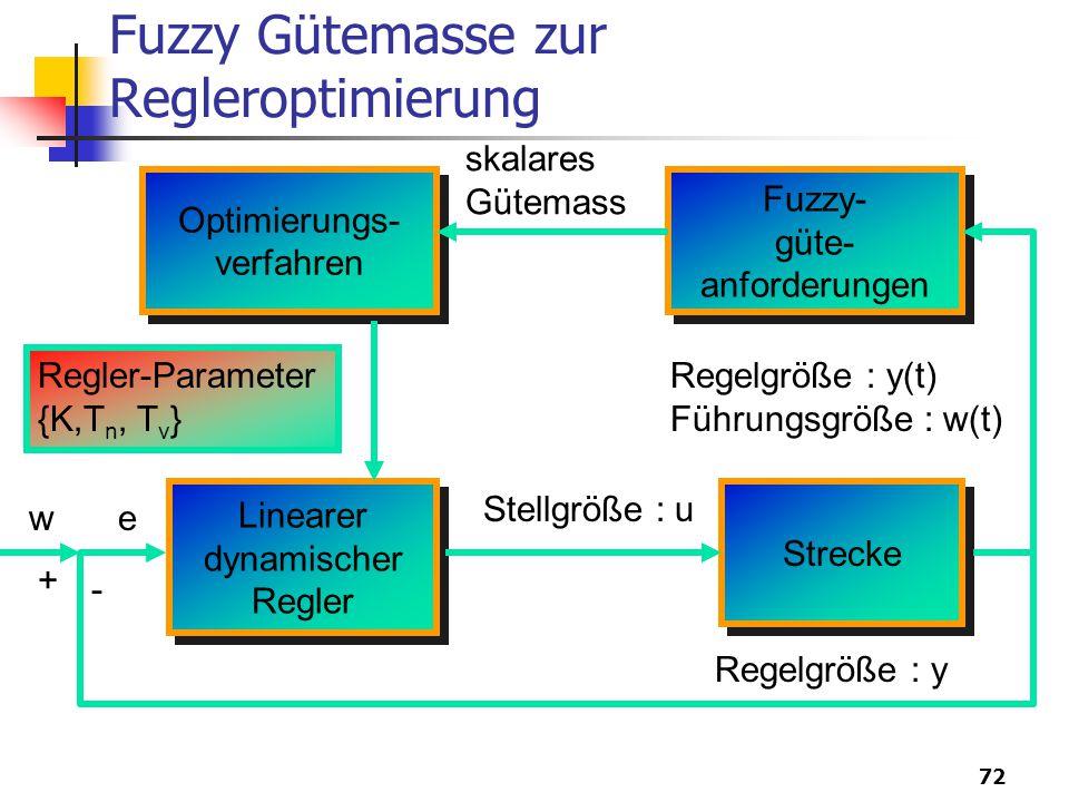 72 Fuzzy Gütemasse zur Regleroptimierung Optimierungs- verfahren Optimierungs- verfahren Fuzzy- güte- anforderungen Fuzzy- güte- anforderungen Strecke Linearer dynamischer Regler Linearer dynamischer Regler Stellgröße : u skalares Gütemass Regelgröße : y(t) Führungsgröße : w(t) Regler-Parameter {K,T n, T v } Regelgröße : y w - + e