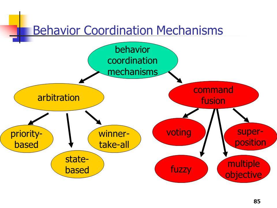 85 Behavior Coordination Mechanisms behavior coordination mechanisms arbitration command fusion priority- based state- based winner- take-all voting super- position fuzzy multiple objective