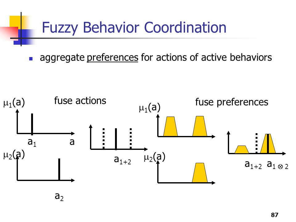 87 Fuzzy Behavior Coordination aggregate preferences for actions of active behaviors fuse actions fuse preferences  1 (a) a  2 (a) a1a1 a2a2 a 1+2  1 (a)  2 (a) a 1  2 a 1+2