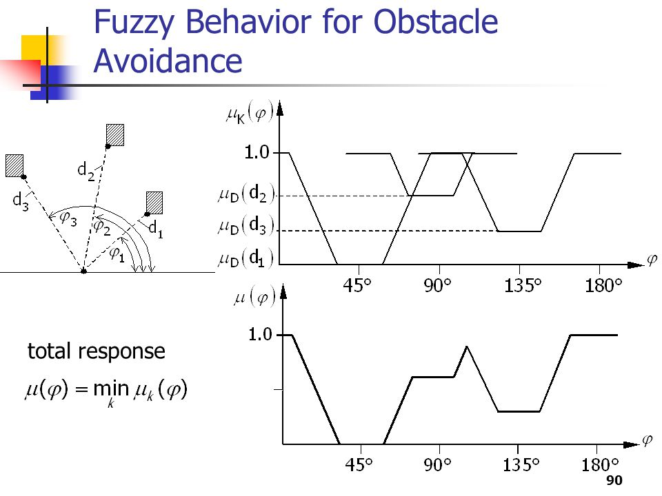 90 Fuzzy Behavior for Obstacle Avoidance total response