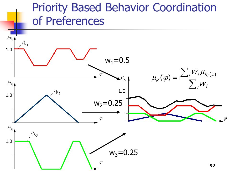 92 Priority Based Behavior Coordination of Preferences w 1 =0.5 w 2 =0.25 w 3 =0.25