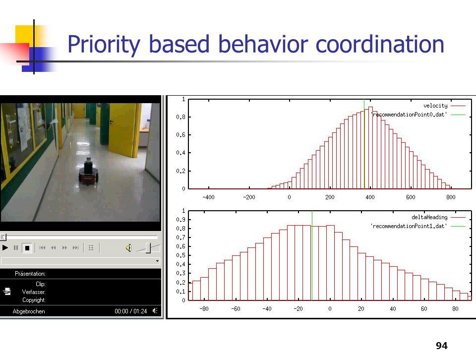 94 Priority based behavior coordination