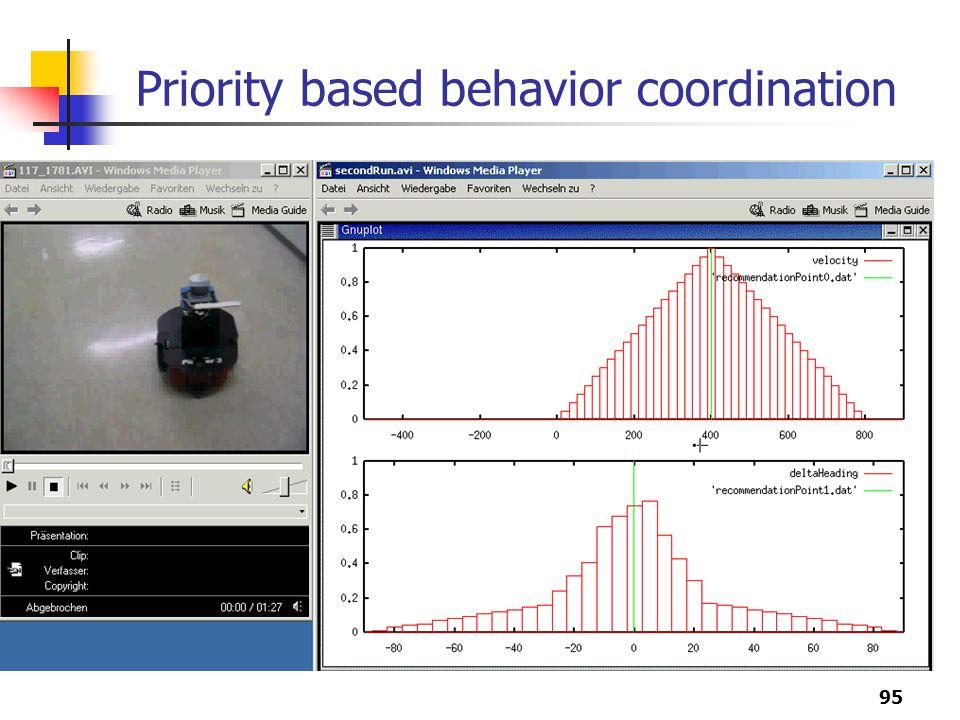 95 Priority based behavior coordination