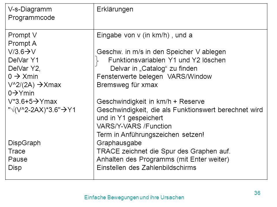 Einfache Bewegungen und ihre Ursachen 35 V-s-Diagramm Prompt V Prompt A V/3.6  V DelVar Y1 DelVar Y2' 0  Xmin V^2/(2A)  Xmax 0  Ymin V*3.6+5  Ymax √(V^2-2AX)*3.6  Y1 DispGraph Trace Pause Disp