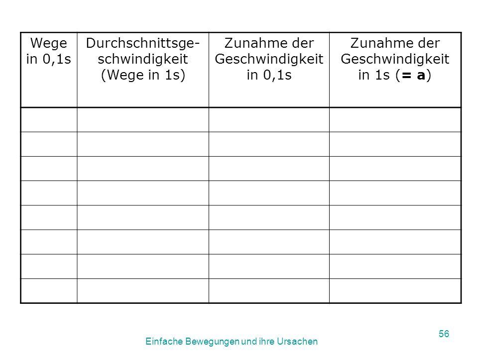 Einfache Bewegungen und ihre Ursachen 55 2.Versuch : Überprüfung des Ergebnisses aus 1.