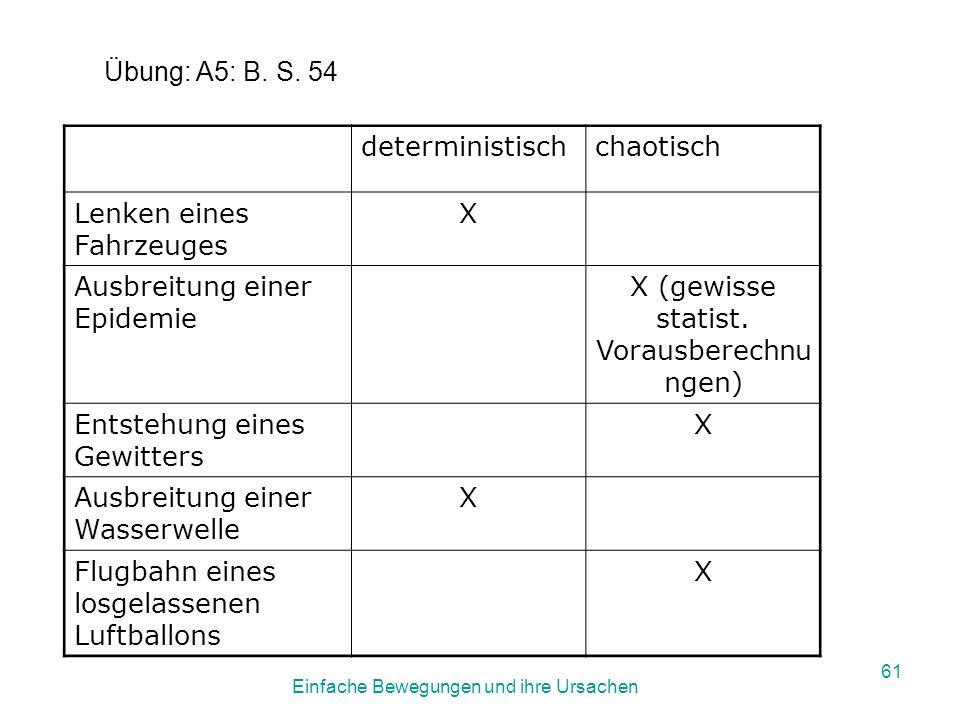 Einfache Bewegungen und ihre Ursachen 60 Arbeite im Buch Basiswissen 5 RG S.