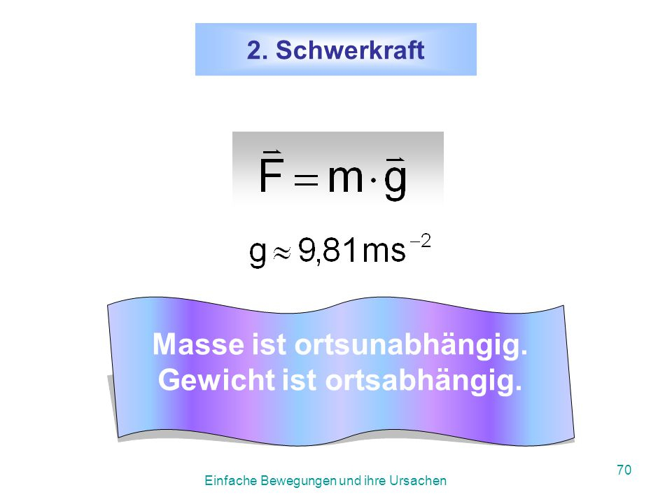 Einfache Bewegungen und ihre Ursachen 69 3.6 Beispiele für Kräfte 3.6.1 Die Schwerkraft (= Gewicht) Schwerkraft: F = m·g manchmal auch: G = m·g Als Beschleunigung tritt hier die Fallbeschleunigung auf, also a = g Einheit 1 Newton.