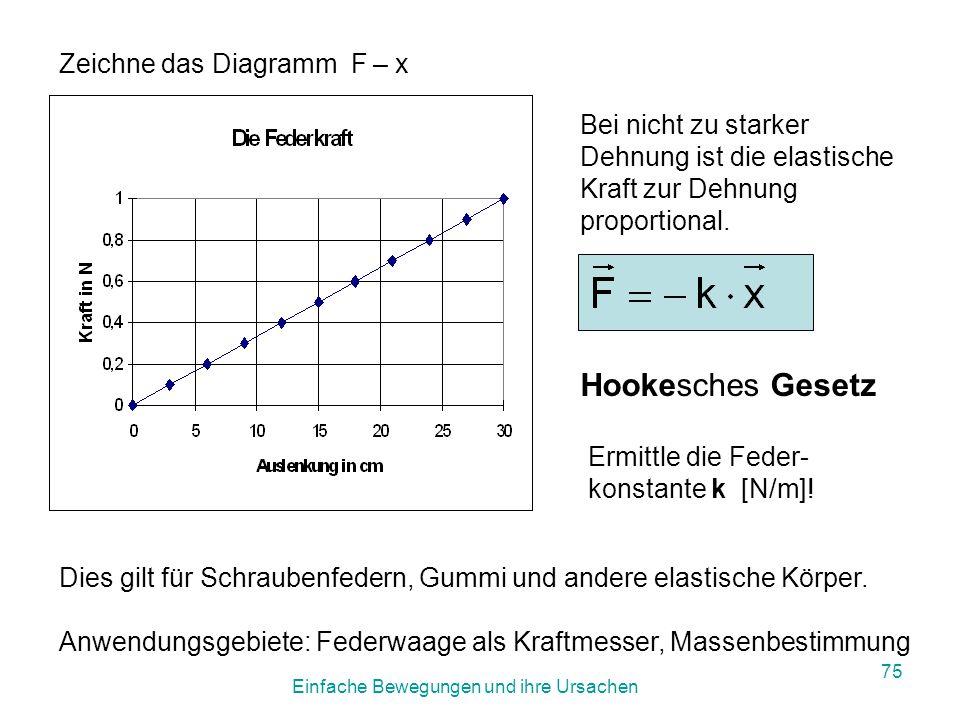 Einfache Bewegungen und ihre Ursachen 74 3.Federkraft x...