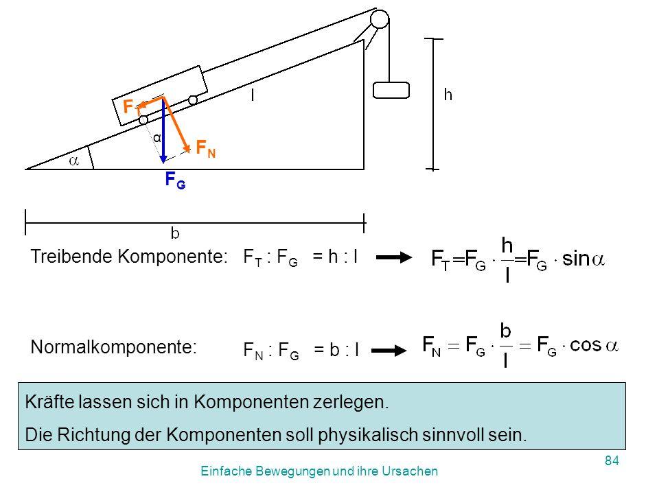 Einfache Bewegungen und ihre Ursachen 83 3.7 Zerlegen von Kräften Schiefe Ebene: l...