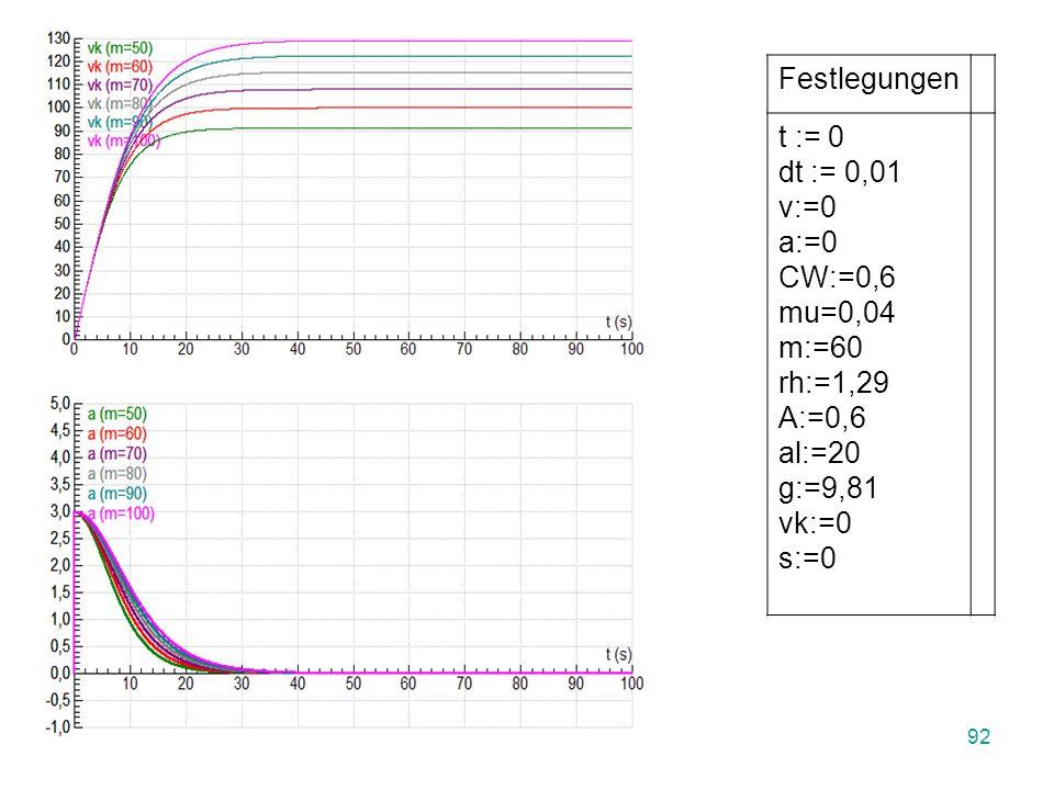 Einfache Bewegungen und ihre Ursachen 91 a:= g*sin(al)-mu*g*Cos(al)- (0,5/m)*CW*A*rh*v^2 v:=v+a*dt s:=s+v*dt vk:=v*3,6 t := t + dt Festlegungen t := 0 dt := 0,01 v:=0 a:=0 CW:=0,6 mu=0,04 m:=60 rh:=1,29 A:=0,6 al:=20 g:=9,81 vk:=0 s:=0 Programmcode