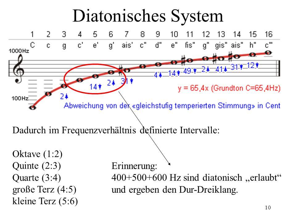 10 Diatonisches System Dadurch im Frequenzverhältnis definierte Intervalle: Oktave (1:2) Quinte (2:3) Quarte (3:4) große Terz (4:5) kleine Terz (5:6)
