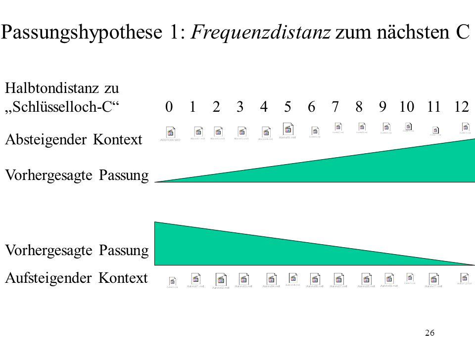 """26 Absteigender Kontext Aufsteigender Kontext Halbtondistanz zu """"Schlüsselloch-C"""" 0 1 2 3 4 5 6 7 8 9 10 11 12 Passungshypothese 1: Frequenzdistanz zu"""