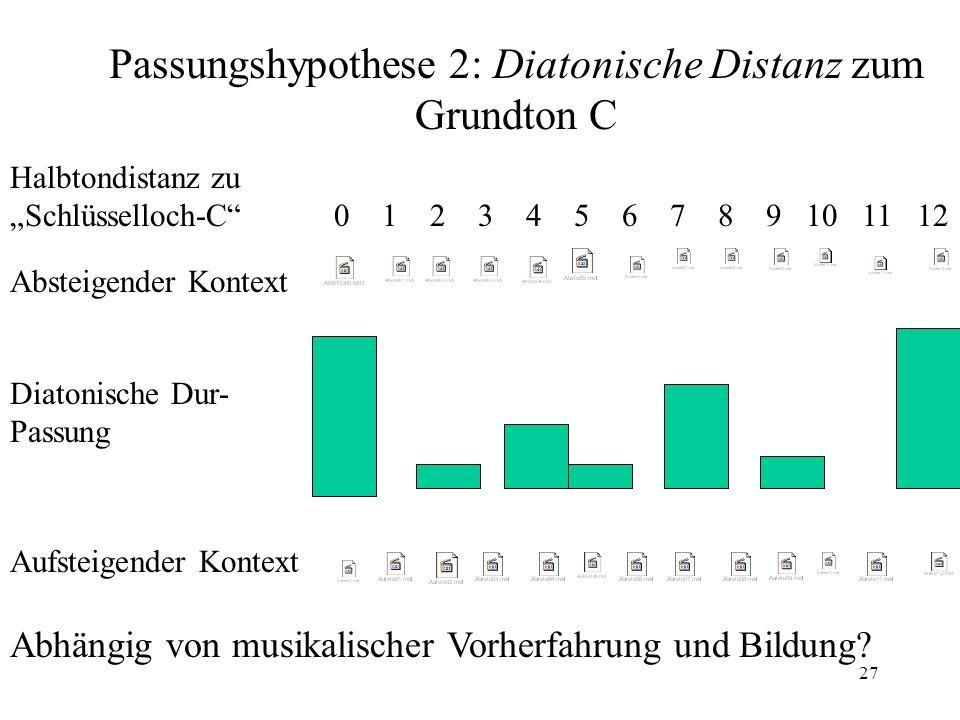 """27 Absteigender Kontext Aufsteigender Kontext Halbtondistanz zu """"Schlüsselloch-C"""" 0 1 2 3 4 5 6 7 8 9 10 11 12 Passungshypothese 2: Diatonische Distan"""
