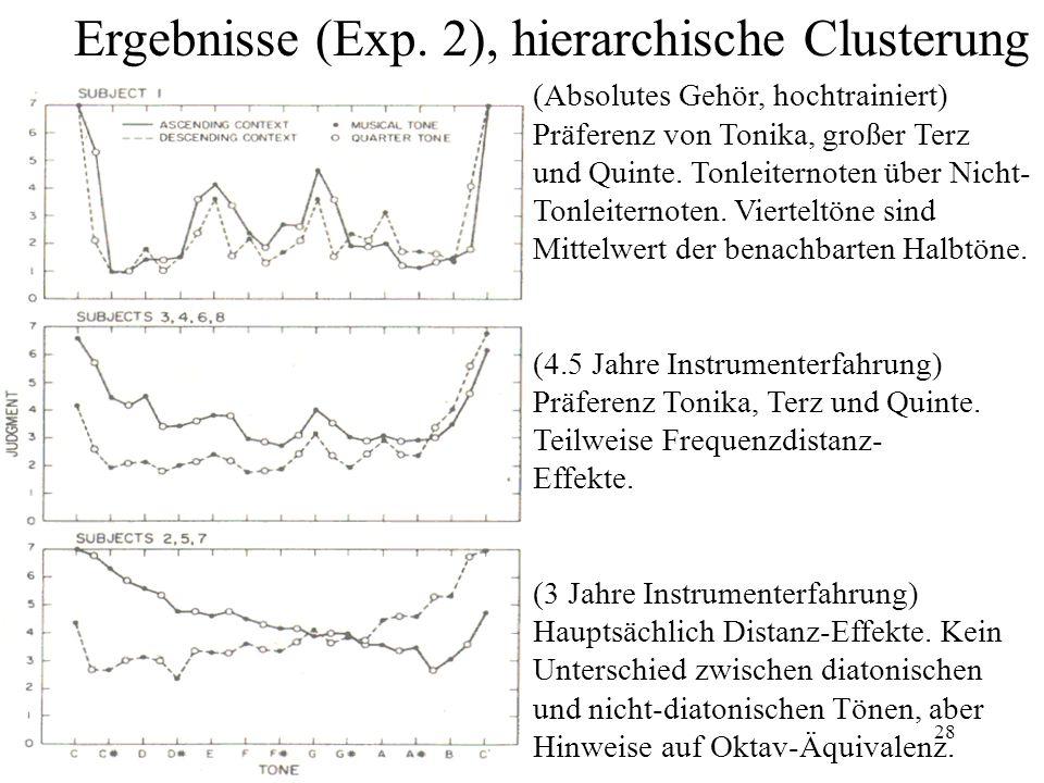 28 Ergebnisse (Exp. 2), hierarchische Clusterung (Absolutes Gehör, hochtrainiert) Präferenz von Tonika, großer Terz und Quinte. Tonleiternoten über Ni
