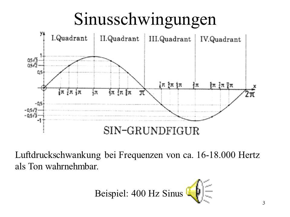 3 Sinusschwingungen Luftdruckschwankung bei Frequenzen von ca. 16-18.000 Hertz als Ton wahrnehmbar. Beispiel: 400 Hz Sinus