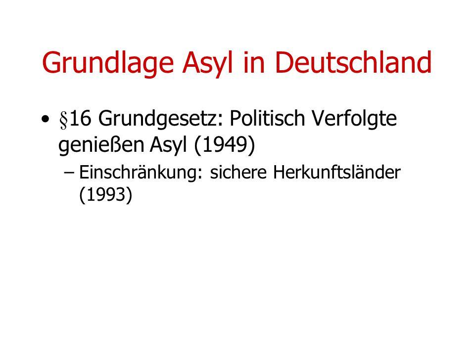 Grundlage Asyl in Deutschland §16 Grundgesetz: Politisch Verfolgte genießen Asyl (1949) –Einschränkung: sichere Herkunftsländer (1993)