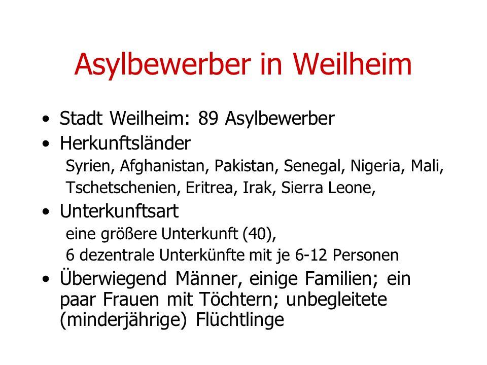 Asylbewerber in Weilheim Stadt Weilheim: 89 Asylbewerber Herkunftsländer Syrien, Afghanistan, Pakistan, Senegal, Nigeria, Mali, Tschetschenien, Eritrea, Irak, Sierra Leone, Unterkunftsart eine größere Unterkunft (40), 6 dezentrale Unterkünfte mit je 6-12 Personen Überwiegend Männer, einige Familien; ein paar Frauen mit Töchtern; unbegleitete (minderjährige) Flüchtlinge