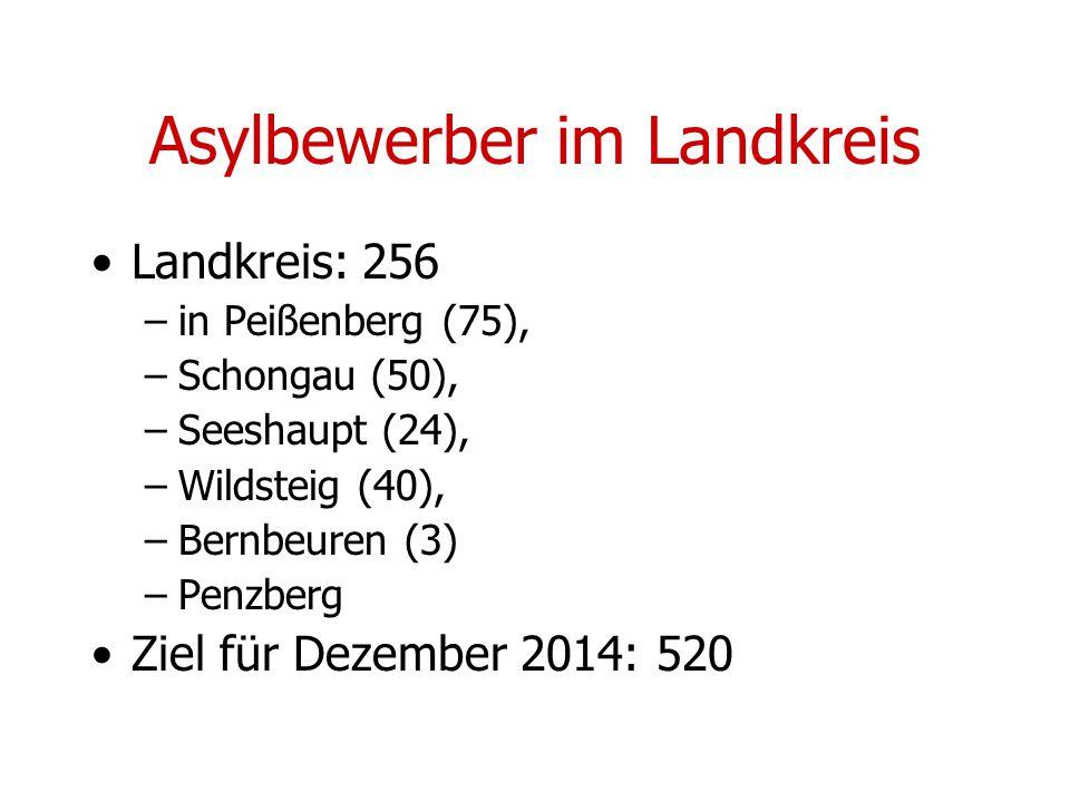 Asylbewerber im Landkreis Landkreis: 256 –in Peißenberg (75), –Schongau (50), –Seeshaupt (24), –Wildsteig (40), –Bernbeuren (3) –Penzberg Ziel für Dezember 2014: 520