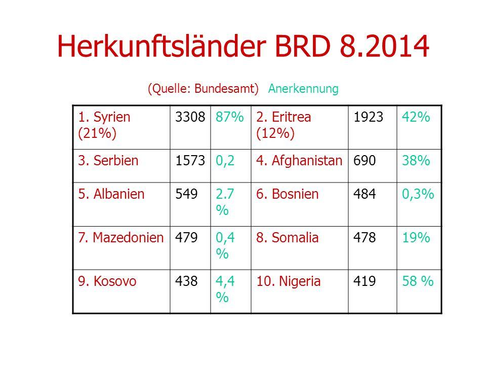 Herkunftsländer BRD 8.2014 (Quelle: Bundesamt) Anerkennung 1.