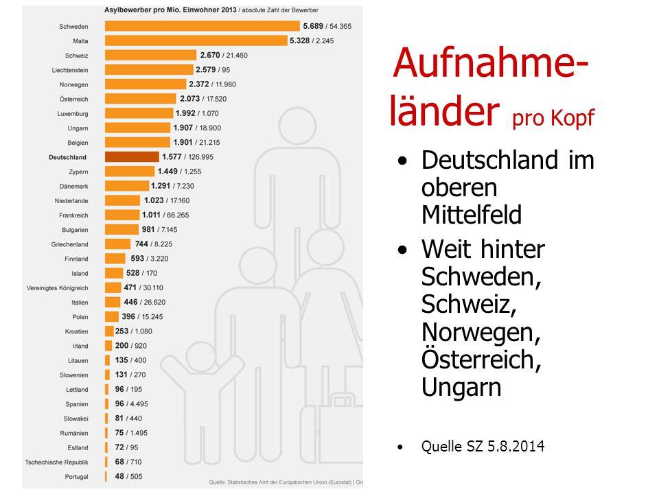 Aufnahme- länder pro Kopf Deutschland im oberen Mittelfeld Weit hinter Schweden, Schweiz, Norwegen, Österreich, Ungarn Quelle SZ 5.8.2014