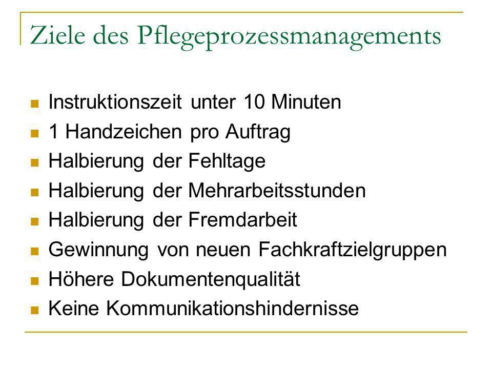 Ziele des Pflegeprozessmanagements Instruktionszeit unter 10 Minuten 1 Handzeichen pro Auftrag Halbierung der Fehltage Halbierung der Mehrarbeitsstund