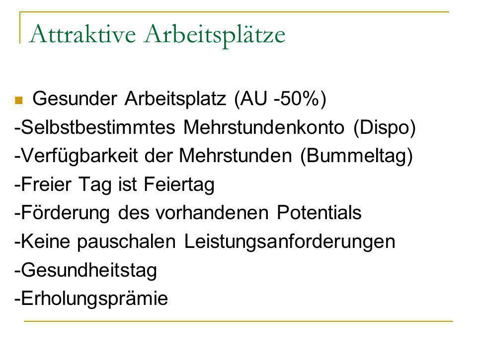 Attraktive Arbeitsplätze Gesunder Arbeitsplatz (AU -50%) -Selbstbestimmtes Mehrstundenkonto (Dispo) -Verfügbarkeit der Mehrstunden (Bummeltag) -Freier