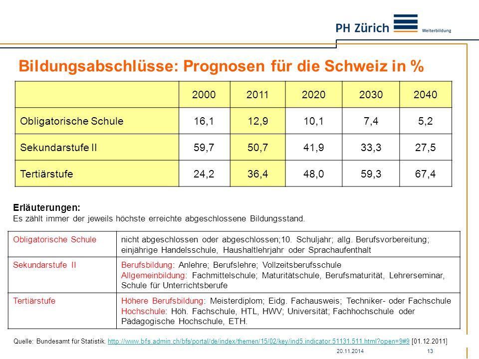 20.11.2014 13 Bildungsabschlüsse: Prognosen für die Schweiz in % 20002011202020302040 Obligatorische Schule16,112,910,17,45,2 Sekundarstufe II59,750,741,933,327,5 Tertiärstufe24,236,448,059,367,4 Erläuterungen: Es zählt immer der jeweils höchste erreichte abgeschlossene Bildungsstand.