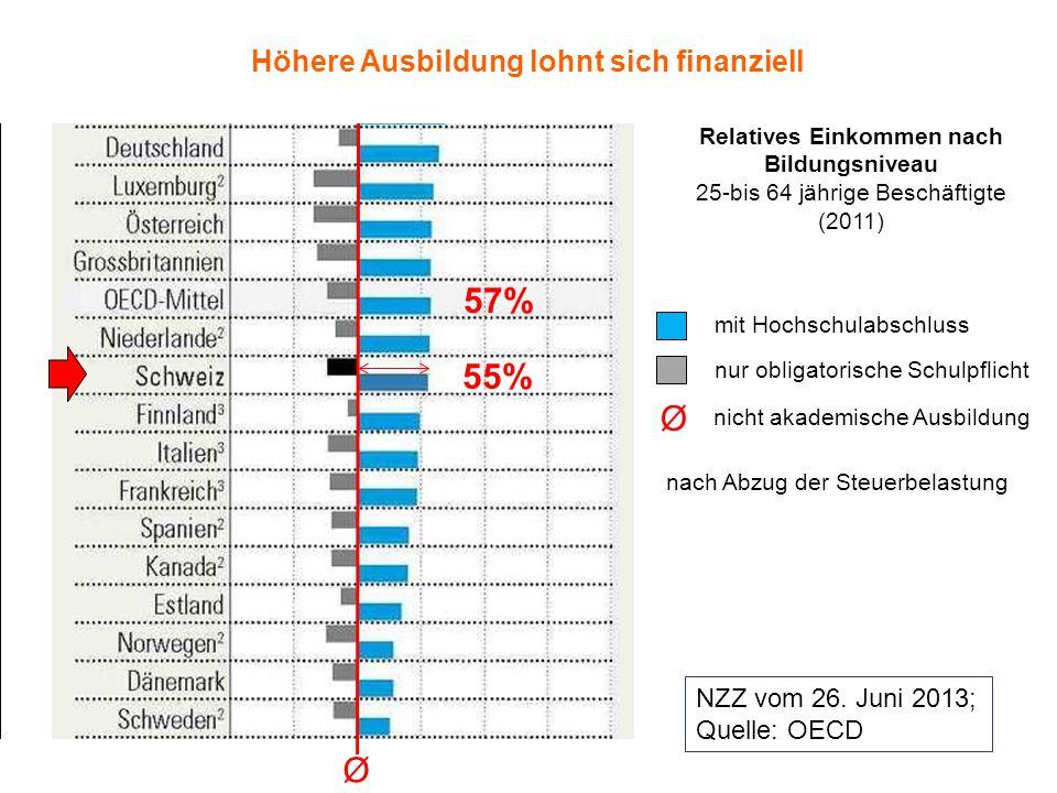 20.11.2014Schule Schaanwald 14 mit Hochschulabschluss nur obligatorische Schulpflicht nicht akademische Ausbildung Ø Ø nach Abzug der Steuerbelastung 55% 57% NZZ vom 26.