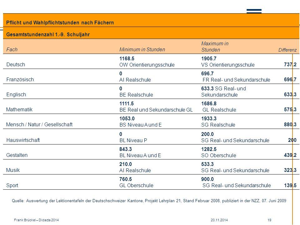 20.11.2014Frank Brückel – Didacta 2014 19 Pflicht und Wahlpflichtstunden nach Fächern Gesamtstundenzahl 1.-9.