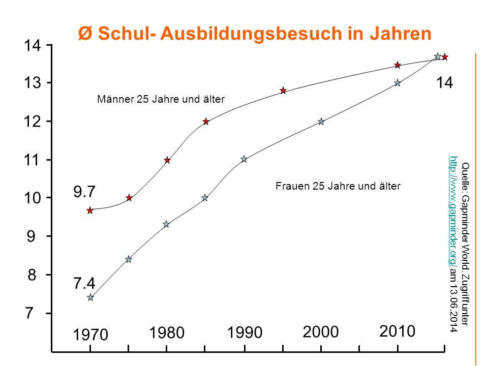 1970 1980 1990 2000 7 8 9 10 11 12 13 2010 7.4 14 9.7 Ø Schul- Ausbildungsbesuch in Jahren Männer 25 Jahre und älter Frauen 25 Jahre und älter Quelle: Gapminder World.